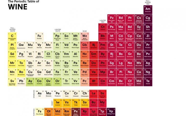 Lanzan una Tabla Periódica del Vino: irresistible objeto de estudio